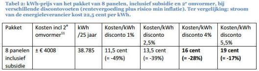 kWh prijs van 8 pannelen
